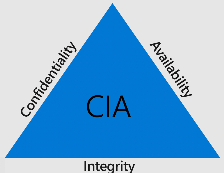 Confidentiality, Integrity and Availability