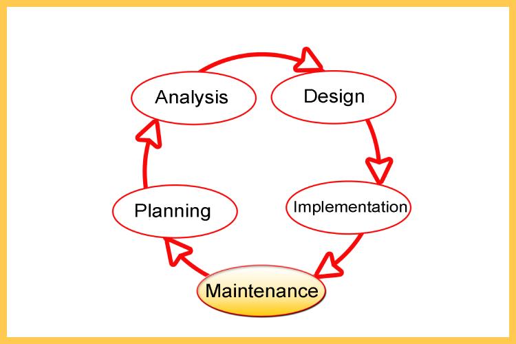 Software Development Life Cycle Sdlc